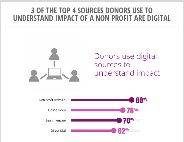 donor online research