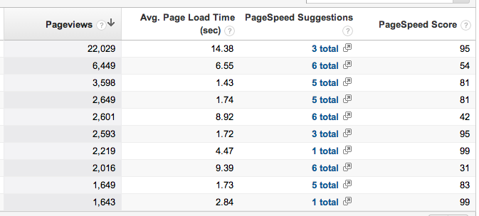 google analytics speed suggestions